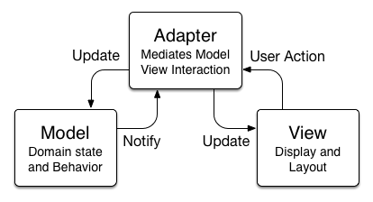 Model View Adapter